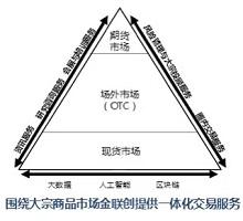 金聯創大宗商品一體化交易服務體系